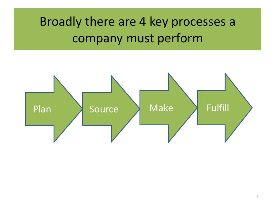 Broadly there are 4 key processes a company must perform 5 PlanSource MakeFulfill