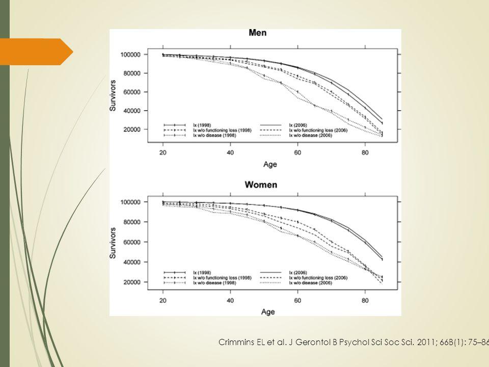 Crimmins EL et al. J Gerontol B Psychol Sci Soc Sci. 2011; 66B(1): 75–86.