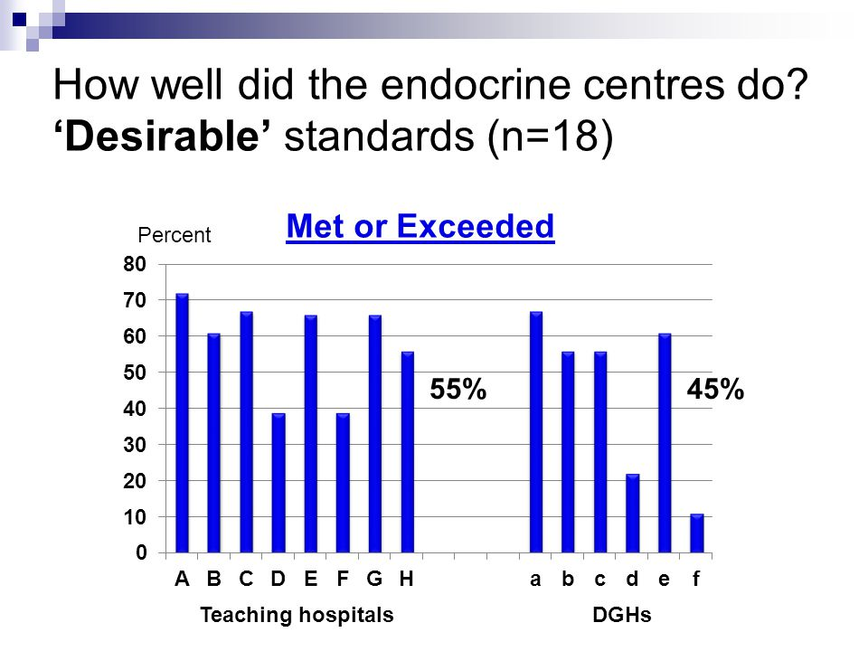 How well did the endocrine centres do.