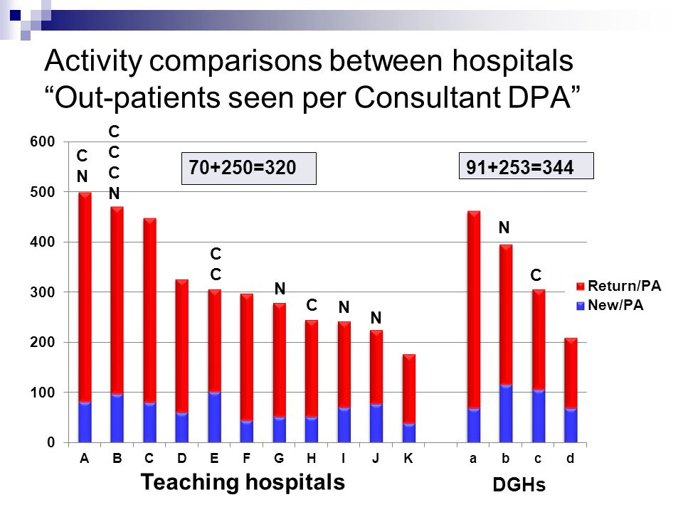 Activity comparisons between hospitals Out-patients seen per Consultant DPA Teaching hospitals DGHs CCCNCCCN CCCC