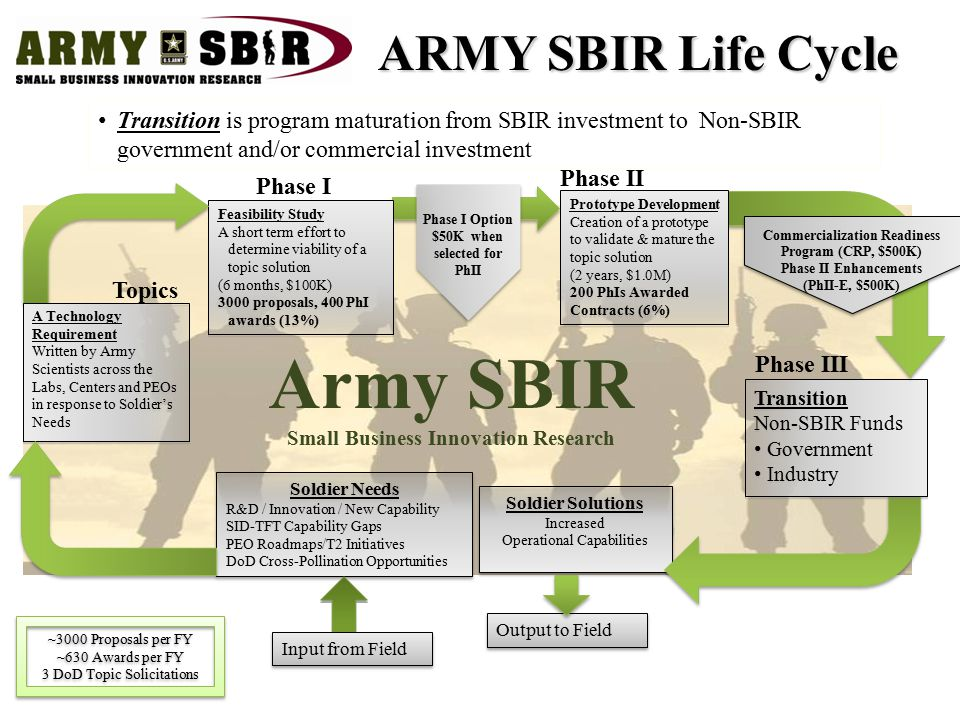 Transition is program maturation from SBIR investment to Non-SBIR government and/or commercial investment Output to Field Soldier Needs R&D / Innovati