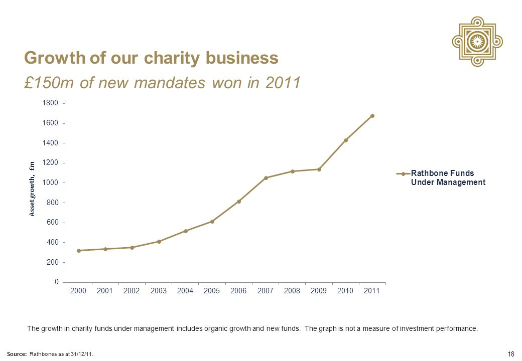 18 Asset g rowth, £m The growth in charity funds under management includes organic growth and new funds.
