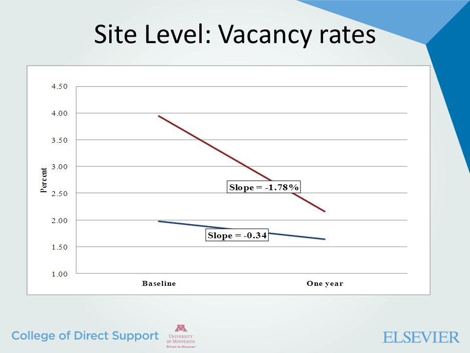 Site Level: Vacancy rates