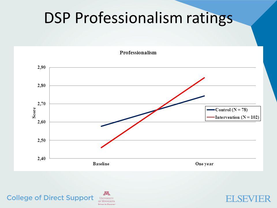 DSP Professionalism ratings