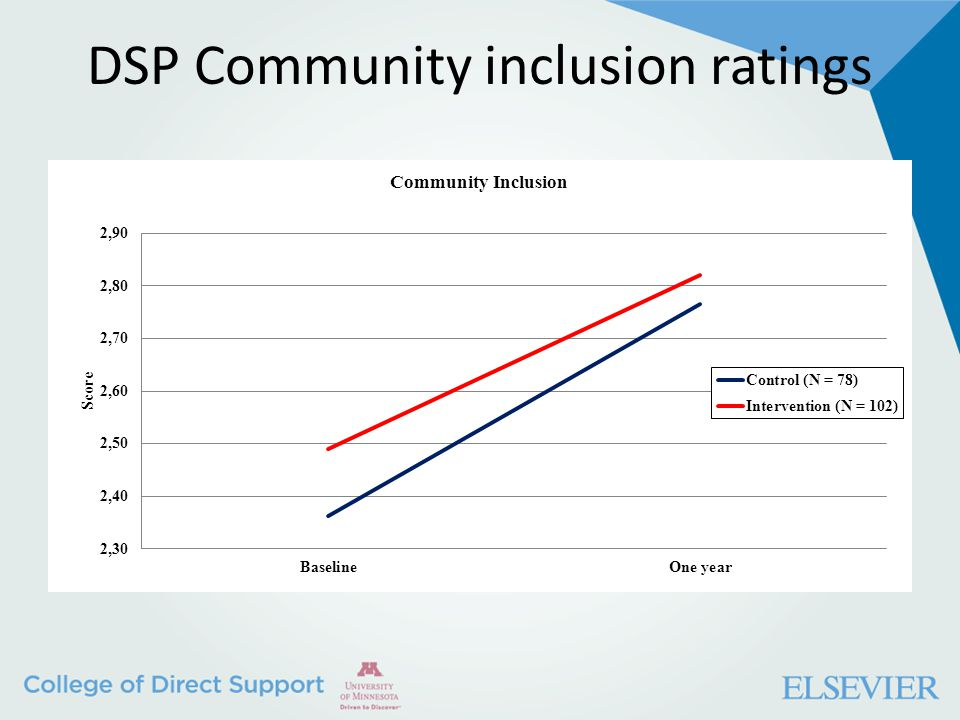 DSP Community inclusion ratings