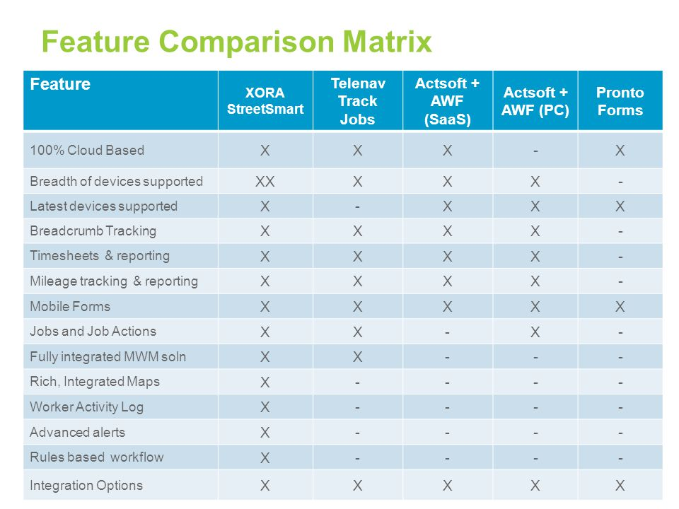 Feature Comparison Matrix 44 Feature XORA StreetSmart Telenav Track Jobs Actsoft + AWF (SaaS) Actsoft + AWF (PC) Pronto Forms 100% Cloud Based XXX-X Breadth of devices supported XXXXX- Latest devices supported X-XXX Breadcrumb Tracking XXXX- Timesheets & reporting XXXX- Mileage tracking & reporting XXXX- Mobile Forms XXXXX Jobs and Job Actions XX-X- Fully integrated MWM soln XX--- Rich, Integrated Maps X---- Worker Activity Log X---- Advanced alerts X---- Rules based workflow X---- Integration Options XXXXX