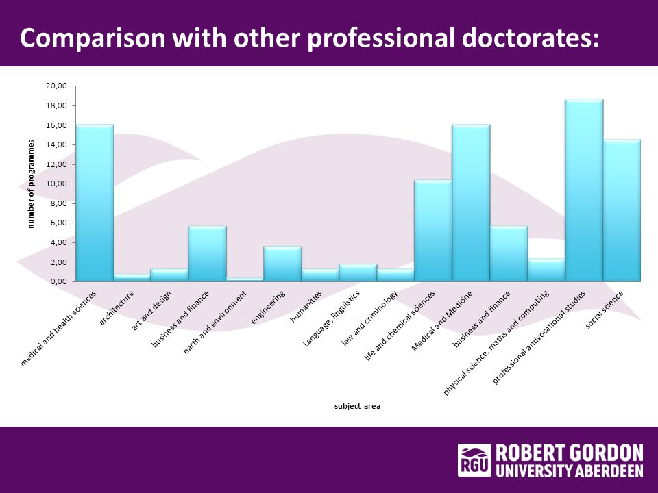Comparison with other professional doctorates: