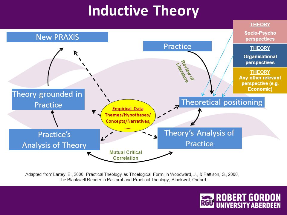 Inductive Theory 14 Adapted from Lartey, E., 2000, Practical Theology as Thoelogical Form, in Woodward, J., & Pattison, S., 2000, The Blackwell Reader in Pastoral and Practical Theology, Blackwell, Oxford.