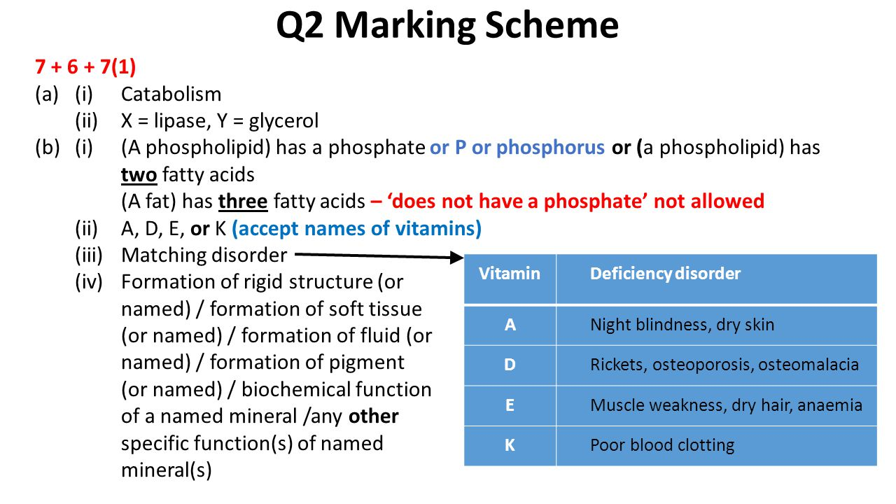 Q2 Marking Scheme VitaminDeficiency disorder ANight blindness, dry skin DRickets, osteoporosis, osteomalacia EMuscle weakness, dry hair, anaemia KPoor blood clotting 7 + 6 + 7(1) (a)(i)Catabolism (ii)X = lipase, Y = glycerol (b)(i)(A phospholipid) has a phosphate or P or phosphorus or (a phospholipid) has two fatty acids (A fat) has three fatty acids – 'does not have a phosphate' not allowed (ii)A, D, E, or K (accept names of vitamins) (iii)Matching disorder (iv)Formation of rigid structure (or named) / formation of soft tissue (or named) / formation of fluid (or named) / formation of pigment (or named) / biochemical function of a named mineral /any other specific function(s) of named mineral(s)