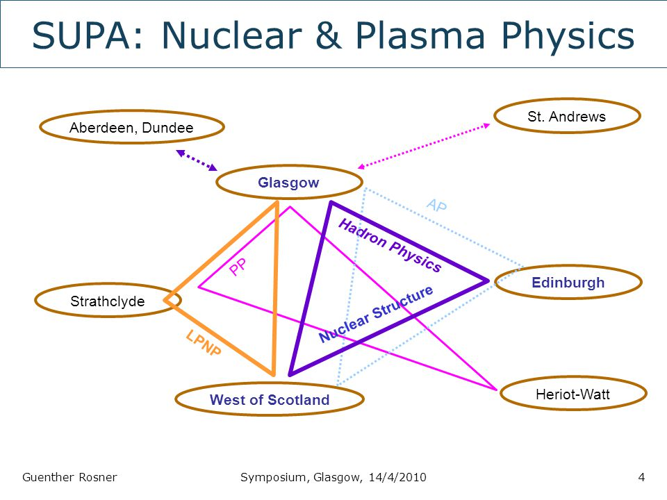 SUPA: Nuclear & Plasma Physics Guenther RosnerSymposium, Glasgow, 14/4/20104 Glasgow Strathclyde Edinburgh West of Scotland St.