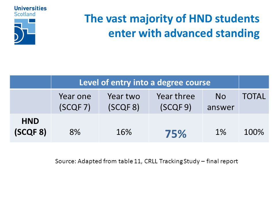 The vast majority of HND students enter with advanced standing Level of entry into a degree course Year one (SCQF 7) Year two (SCQF 8) Year three (SCQF 9) No answer TOTAL HND (SCQF 8)8%16% 75% 1%100% Source: Adapted from table 11, CRLL Tracking Study – final report