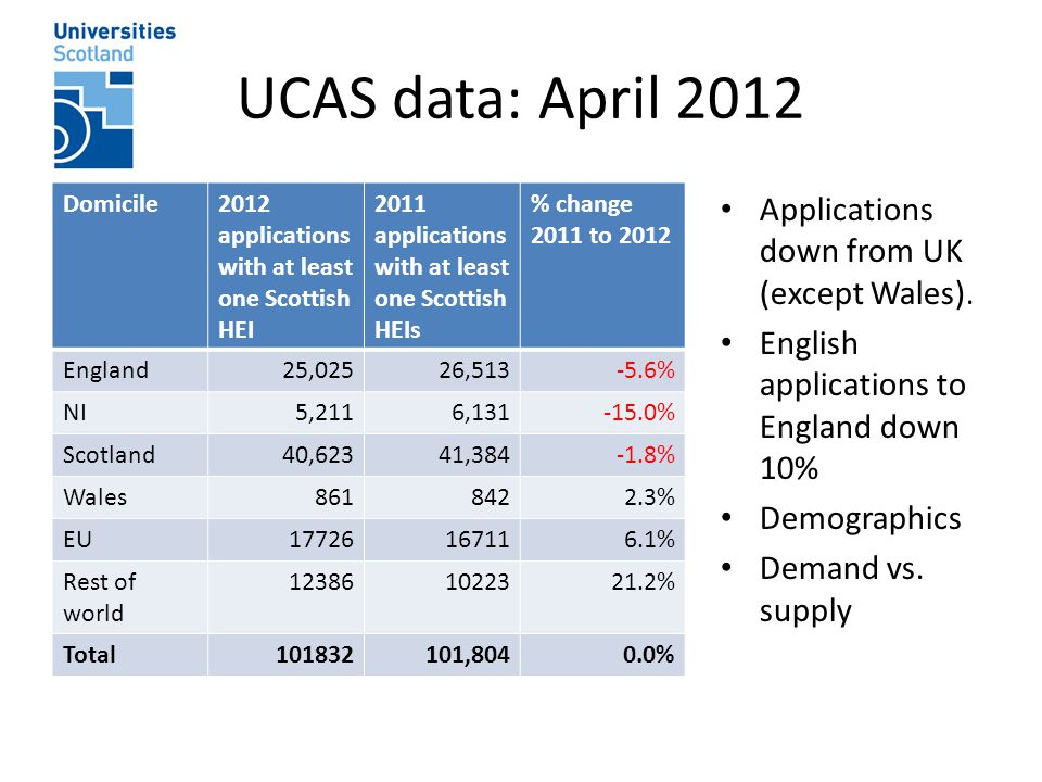 UCAS data: April 2012 Domicile2012 applications with at least one Scottish HEI 2011 applications with at least one Scottish HEIs % change 2011 to 2012 England25,02526,513-5.6% NI5,2116,131-15.0% Scotland40,62341,384-1.8% Wales8618422.3% EU17726167116.1% Rest of world 123861022321.2% Total101832101,8040.0% Applications down from UK (except Wales).