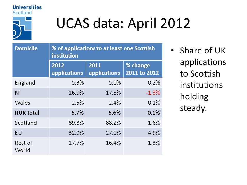 UCAS data: April 2012 Domicile% of applications to at least one Scottish institution 2012 applications 2011 applications % change 2011 to 2012 England