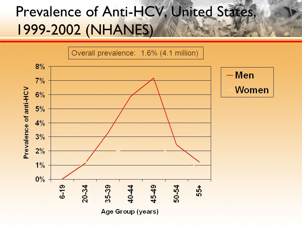 Prevalence of Anti-HCV, United States, 1999-2002 (NHANES) Armstrong, et al, Ann Intern Med.