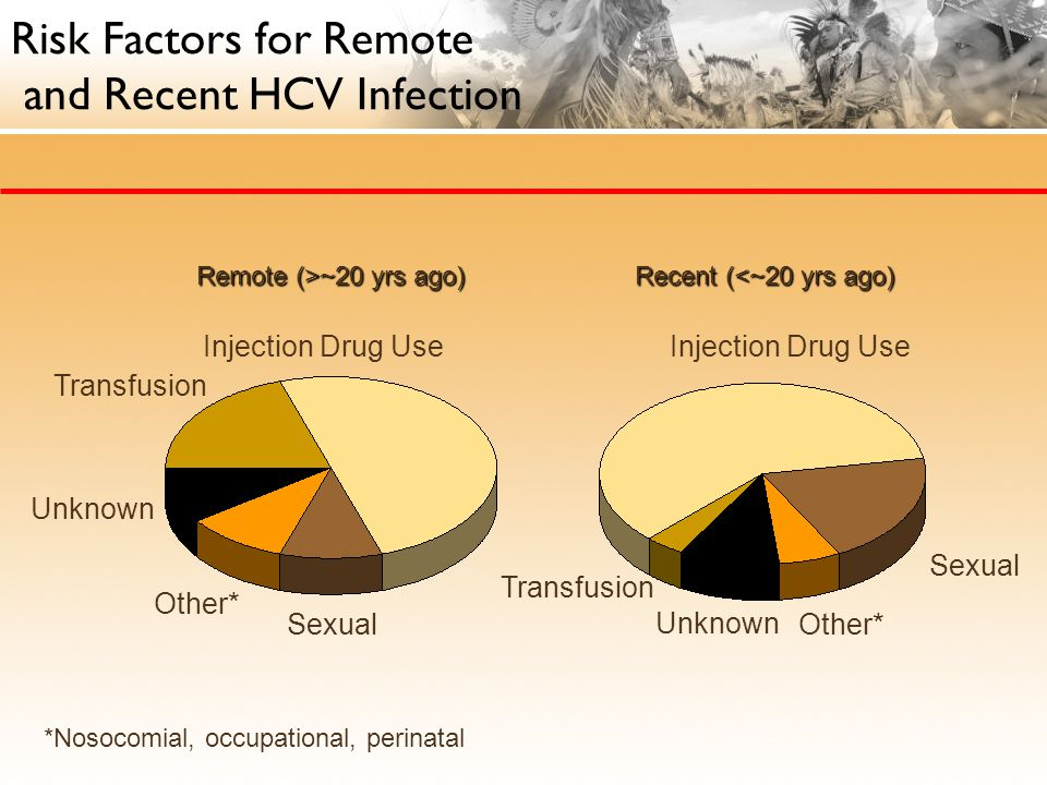 *Nosocomial, occupational, perinatal Remote (>~20 yrs ago) Transfusion Sexual Other* Unknown Transfusion Injection Drug Use Unknown Other* Sexual Injection Drug Use Recent (<~20 yrs ago) Risk Factors for Remote and Recent HCV Infection