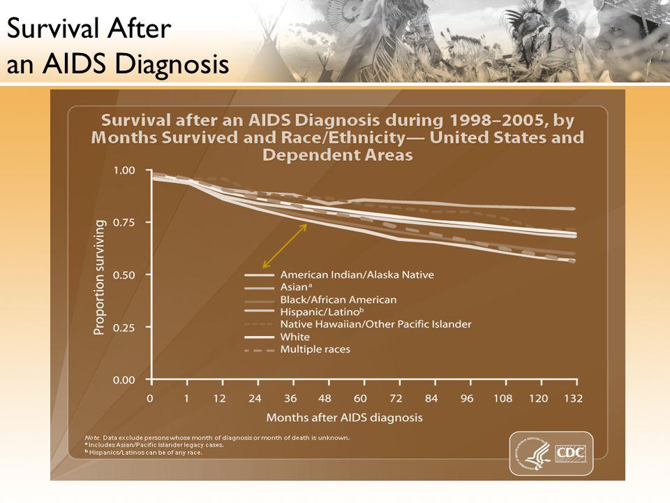 Survival After an AIDS Diagnosis