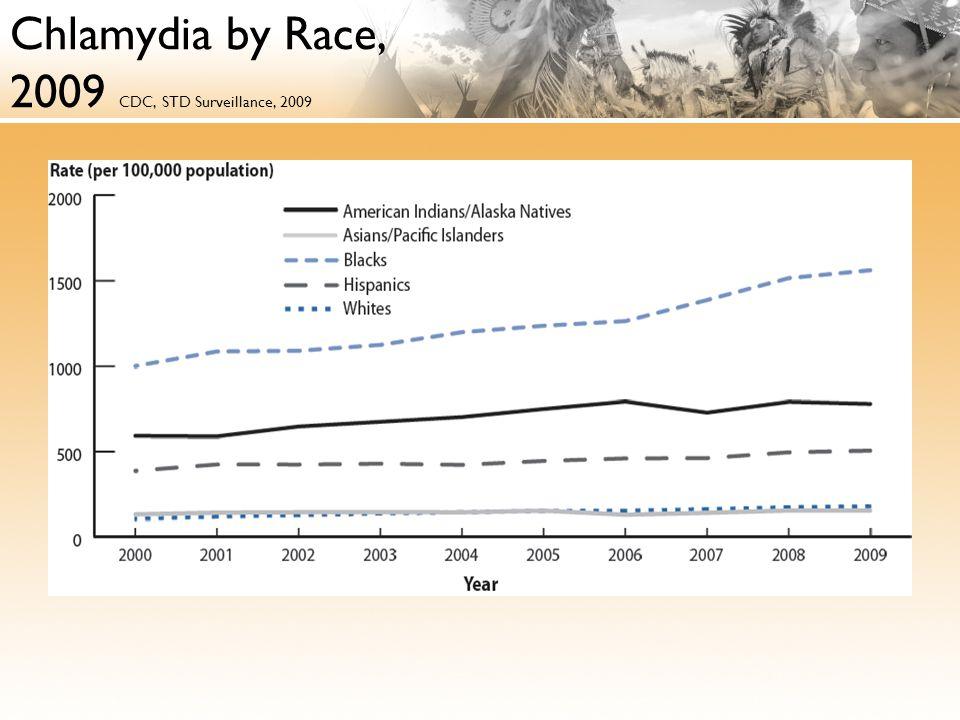 Chlamydia by Race, 2009 CDC, STD Surveillance, 2009