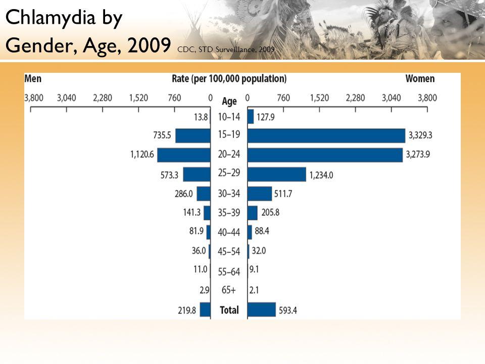 Chlamydia by Gender, Age, 2009 CDC, STD Surveillance, 2009