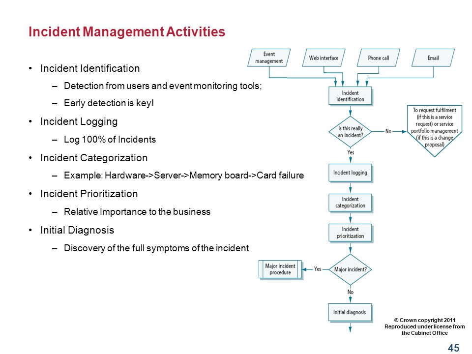 Major Incident Process Coordinating response to a MI is the job of the Incident Manager Same basics as any incident: Identification, Logging, Categori