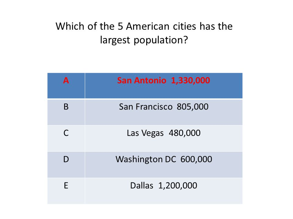 ASan Antonio 1,330,000 BSan Francisco 805,000 CLas Vegas 480,000 DWashington DC 600,000 EDallas 1,200,000 Which of the 5 American cities has the large