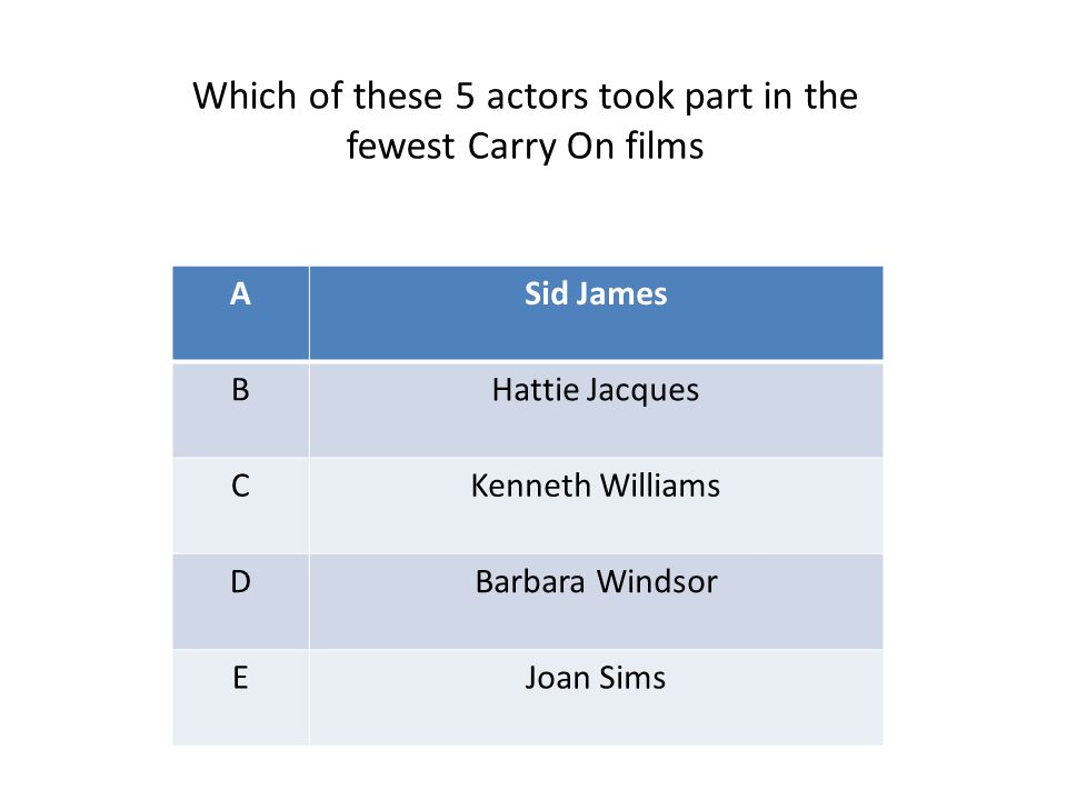 ASid James BHattie Jacques CKenneth Williams DBarbara Windsor EJoan Sims Which of these 5 actors took part in the fewest Carry On films