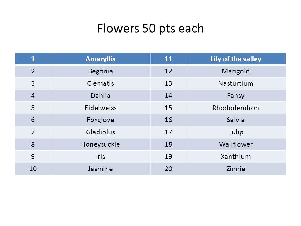 Flowers 50 pts each 1Amaryllis11Lily of the valley 2Begonia12Marigold 3Clematis13Nasturtium 4Dahlia14Pansy 5Eidelweiss15Rhododendron 6Foxglove16Salvia 7Gladiolus17Tulip 8Honeysuckle18Wallflower 9Iris19Xanthium 10Jasmine20Zinnia