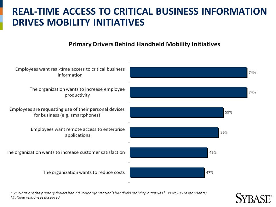 MOBILITY INITIATIVES BOOST PRODUCTIVITY, INFORMATION ACCESS AND EMPLOYEE SATISFACTION Q9: Which of the following benefits has your organization achieved or does your organization expect to achieve within the next 12-24 months from its handheld mobility initiatives.