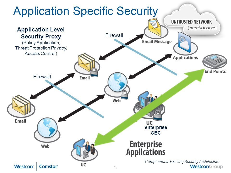 9 A typical enterprise environment Possible attacks IMS SIP Trunks SP provider MPLS Enterprise remote offices SP SBC Enterprise Remote locations Acces