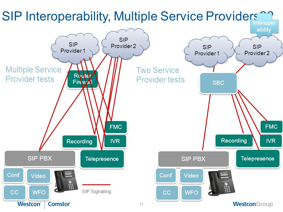 16 Router Firewall SIP Interoperability, is it really a problem? SIP Signaling SIP PBX SIP Provider 1 SIP PBX SIP Provider 1 Multiple Service Provider