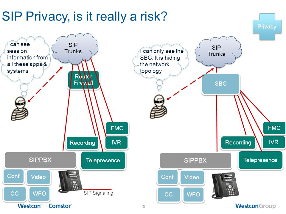 17 Router Firewall SIP Interoperability, Multiple Service Providers?? SIP Signaling SIP PBX SIP Provider 1 SIP PBX SIP Provider 1 Multiple Service Pro