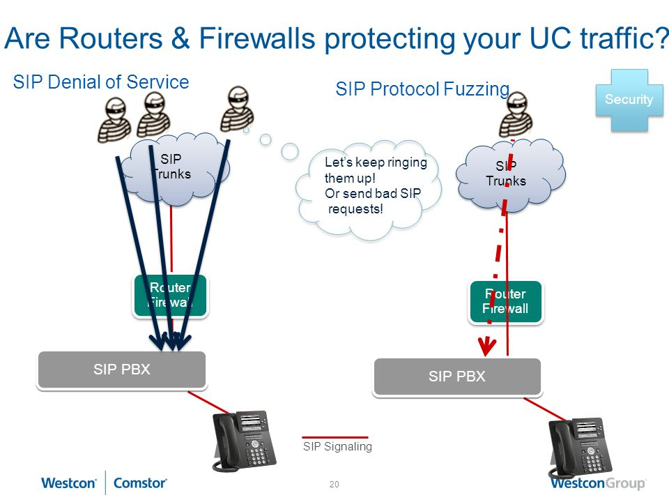 19 Router Firewall Why do I need an SBC? Here is one reason: SIP Refer SIP Trunks UK SIP PBXUK SIP Signaling SIP PBXUSA SIP Trunks USA SIP Trunks USA