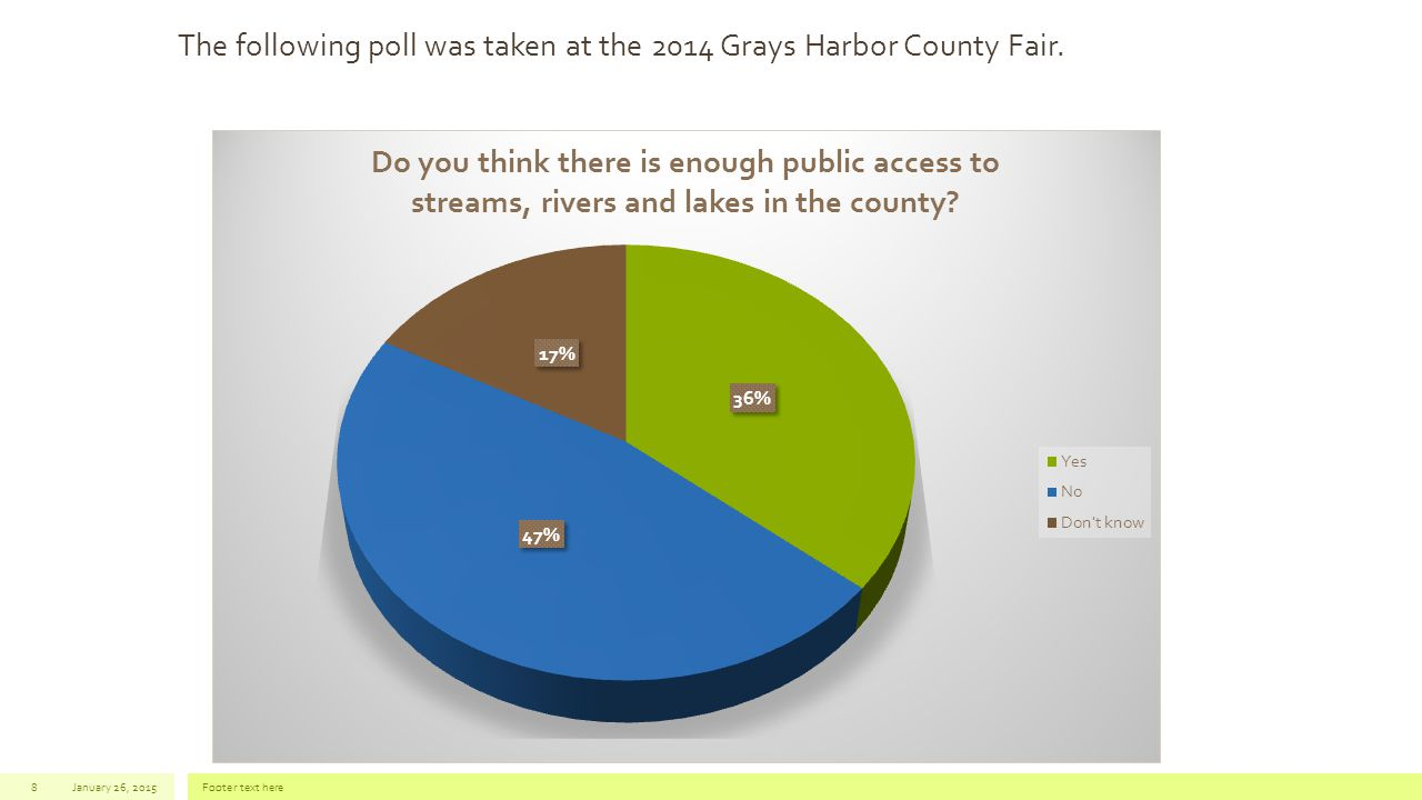 January 26, 2015Footer text here8 The following poll was taken at the 2014 Grays Harbor County Fair.