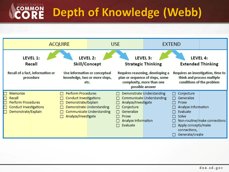 Depth of Knowledge (Webb)