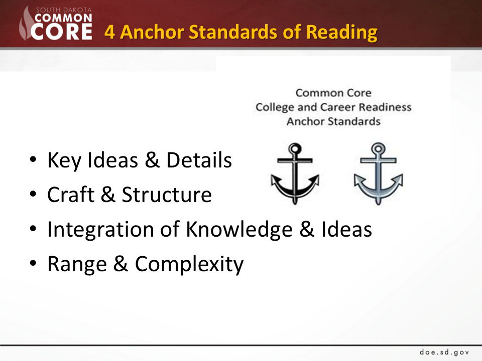 4 Anchor Standards of Reading Key Ideas & Details Craft & Structure Integration of Knowledge & Ideas Range & Complexity