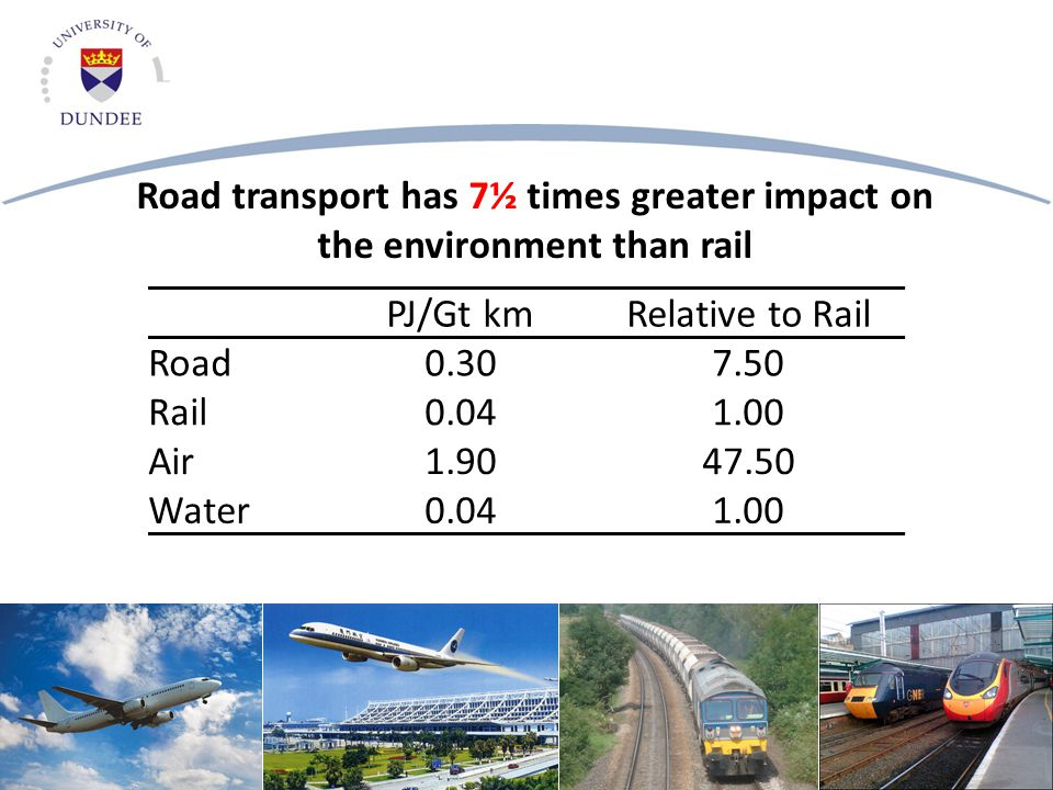 PJ/Gt kmRelative to Rail Road0.307.50 Rail0.041.00 Air1.9047.50 Water0.041.00 Road transport has 7½ times greater impact on the environment than rail