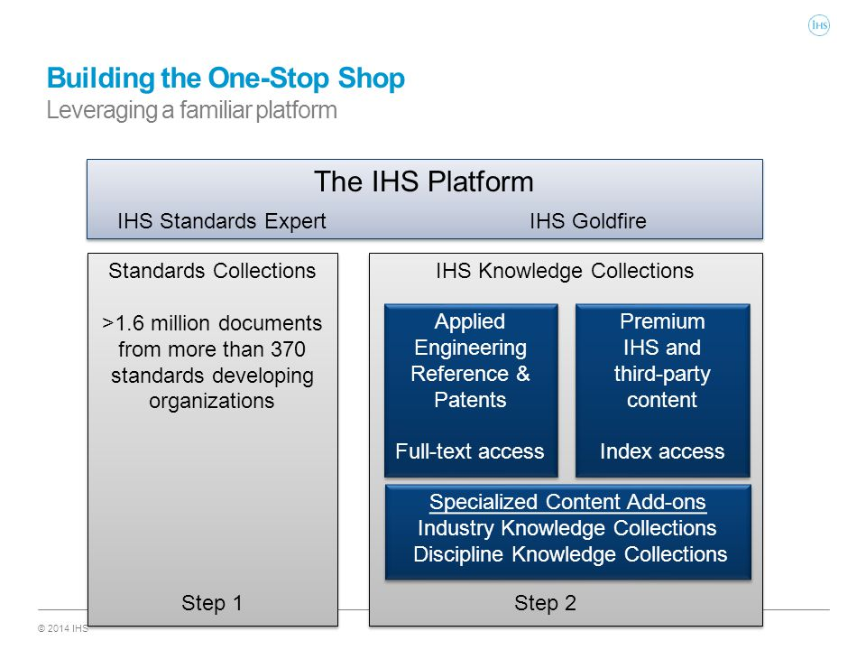 © 2014 IHS Standards Collections >1.6 million documents from more than 370 standards developing organizations Standards Collections >1.6 million documents from more than 370 standards developing organizations IHS Knowledge Collections Building the One-Stop Shop Leveraging a familiar platform The IHS Platform IHS Standards ExpertIHS Goldfire Step 1Step 2 Applied Engineering Reference & Patents Full-text access Applied Engineering Reference & Patents Full-text access Premium IHS and third-party content Index access Premium IHS and third-party content Index access Specialized Content Add-ons Industry Knowledge Collections Discipline Knowledge Collections Specialized Content Add-ons Industry Knowledge Collections Discipline Knowledge Collections