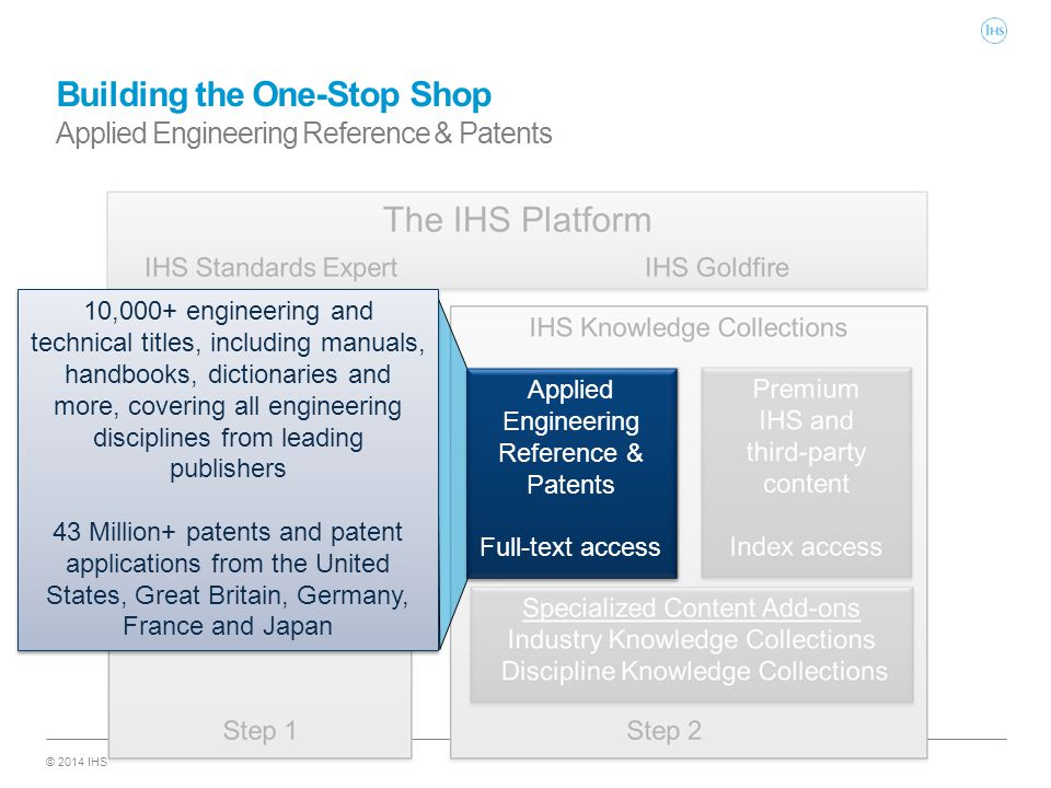 © 2014 IHS Building the One-Stop Shop Applied Engineering Reference & Patents Applied Engineering Reference & Patents Full-text access Applied Enginee