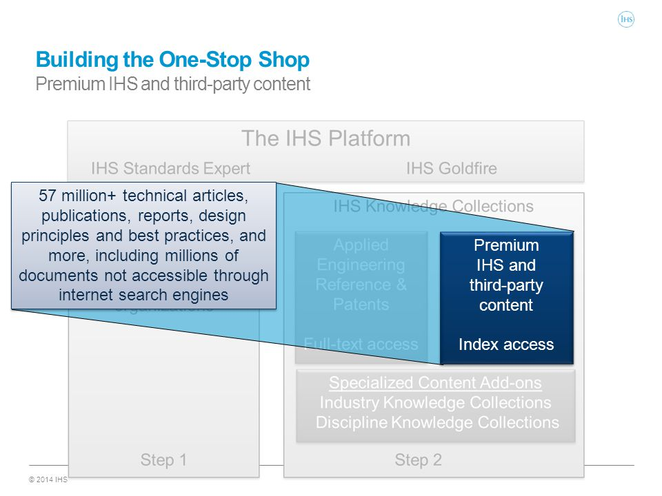 © 2014 IHS Building the One-Stop Shop Premium IHS and third-party content Premium IHS and third-party content Index access Premium IHS and third-party content Index access 57 million+ technical articles, publications, reports, design principles and best practices, and more, including millions of documents not accessible through internet search engines