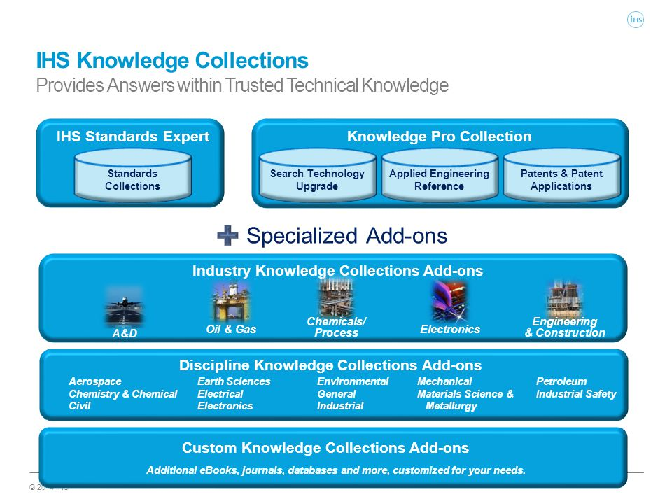 © 2014 IHS IHS Knowledge Collections Provides Answers within Trusted Technical Knowledge Knowledge Pro Collection Search Technology Upgrade Applied En