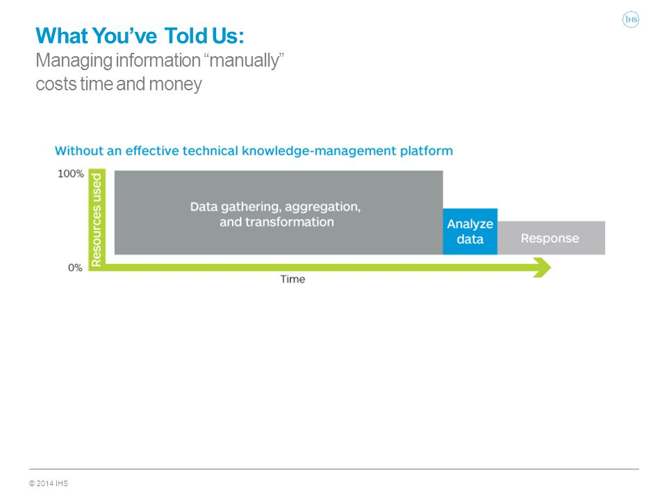 "© 2014 IHS What You've Told Us: Managing information ""manually"" costs time and money"
