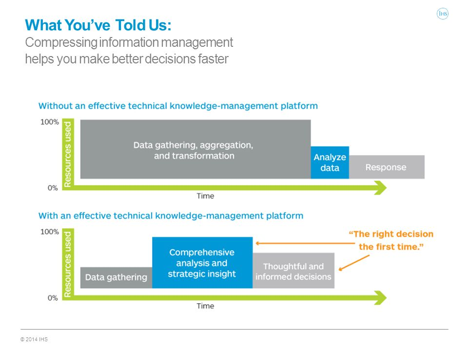 © 2014 IHS What You've Told Us: Compressing information management helps you make better decisions faster