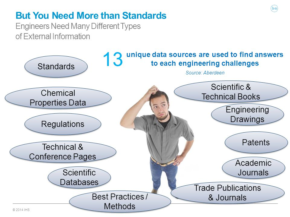 © 2014 IHS But You Need More than Standards Engineers Need Many Different Types of External Information 13 unique data sources are used to find answers to each engineering challenges Source: Aberdeen Standards Engineering Drawings Regulations Chemical Properties Data Technical & Conference Pages Scientific Databases Academic Journals Best Practices / Methods Trade Publications & Journals Patents Scientific & Technical Books