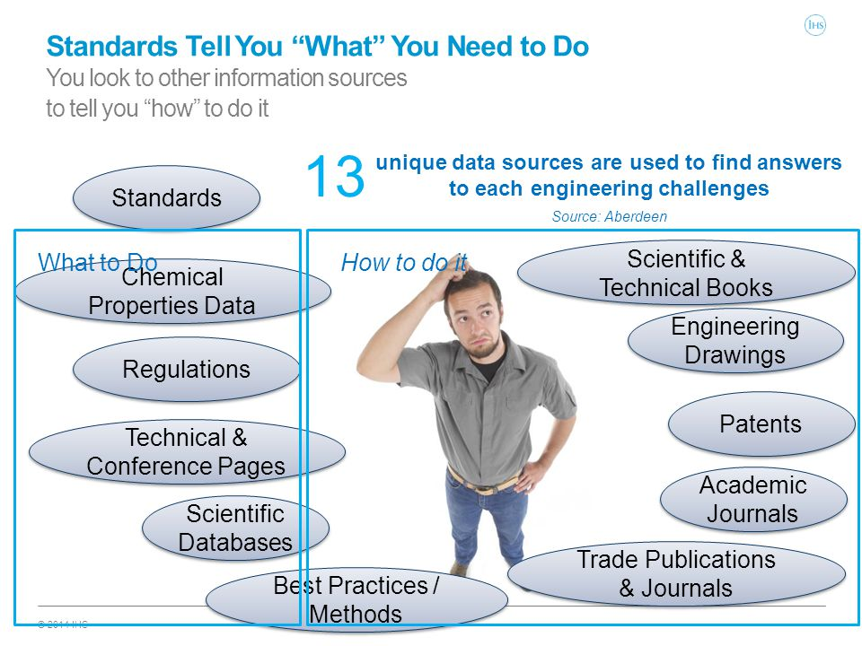 © 2014 IHS Standards Tell You What You Need to Do You look to other information sources to tell you how to do it 13 unique data sources are used to find answers to each engineering challenges Source: Aberdeen Standards Engineering Drawings Regulations Chemical Properties Data Technical & Conference Pages Scientific Databases Academic Journals Trade Publications & Journals Patents Scientific & Technical Books What to DoHow to do it Best Practices / Methods