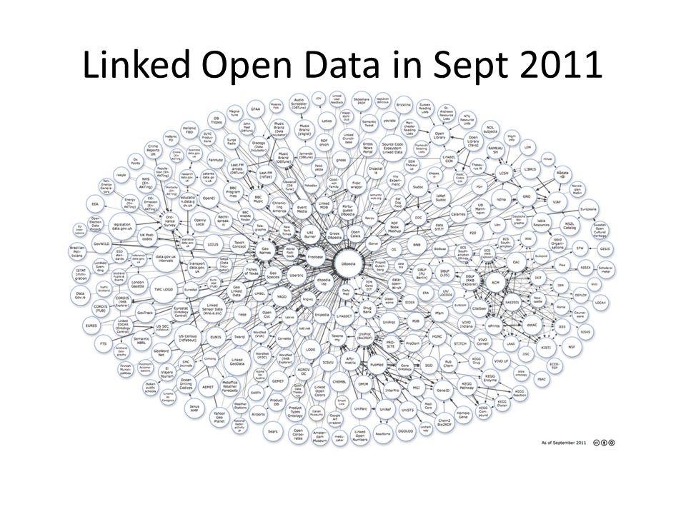 Linked Open Data in Sept 2011