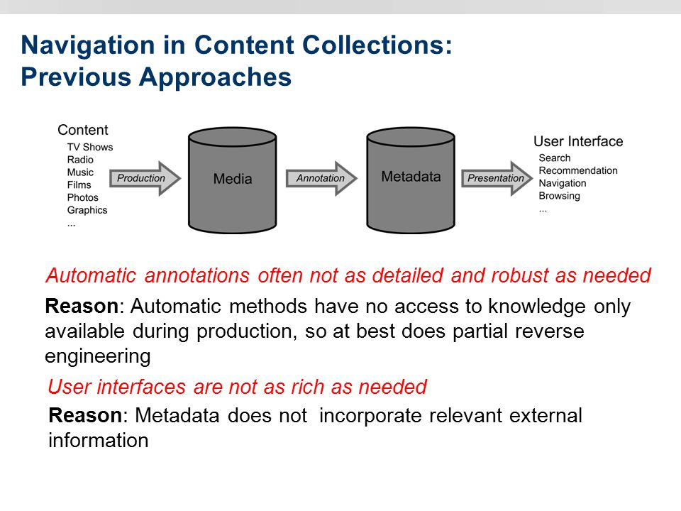 Navigation in Content Collections: Previous Approaches Automatic annotations often not as detailed and robust as needed Reason: Metadata does not incorporate relevant external information Reason: Automatic methods have no access to knowledge only available during production, so at best does partial reverse engineering User interfaces are not as rich as needed