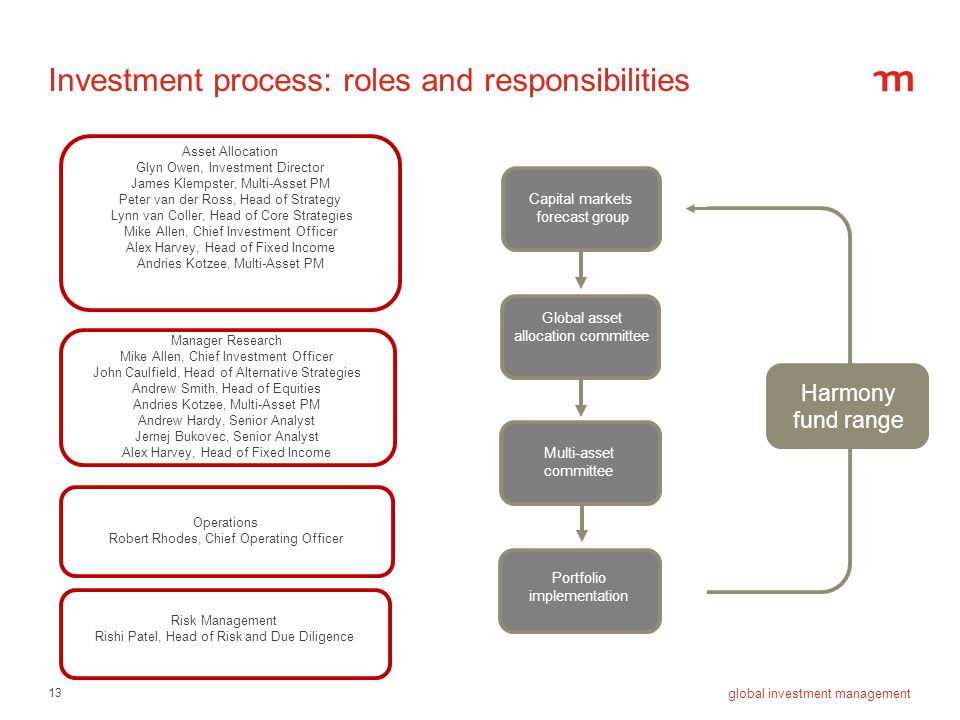 13 global investment management Investment process: roles and responsibilities 13 Asset Allocation Glyn Owen, Investment Director James Klempster, Mul