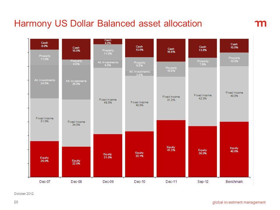 20 global investment management Harmony US Dollar Balanced asset allocation October 2012.
