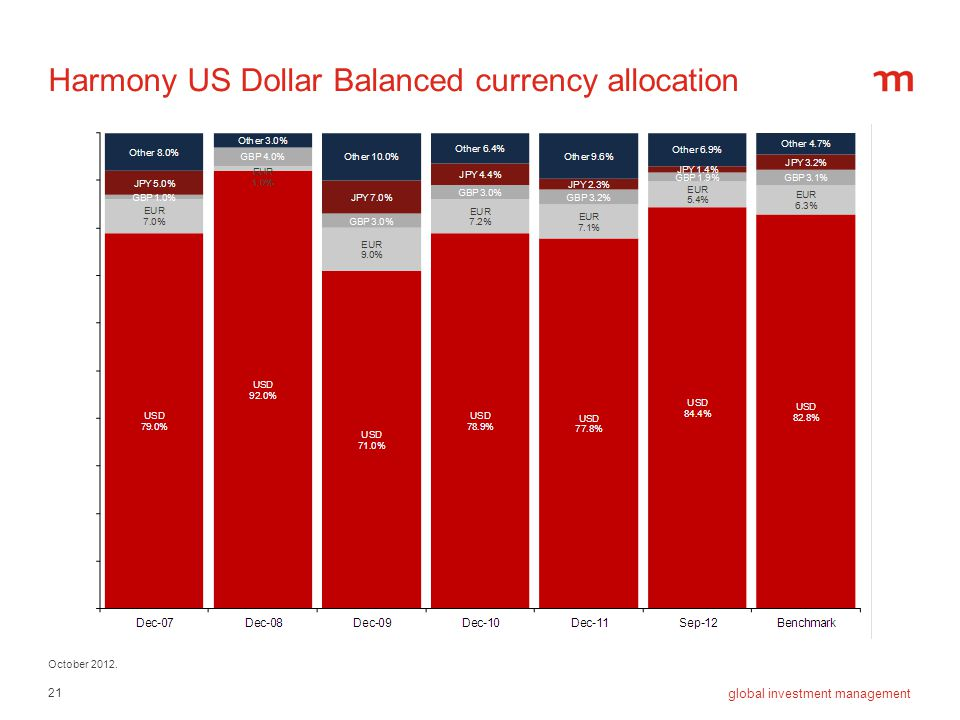 21 global investment management Harmony US Dollar Balanced currency allocation October 2012.