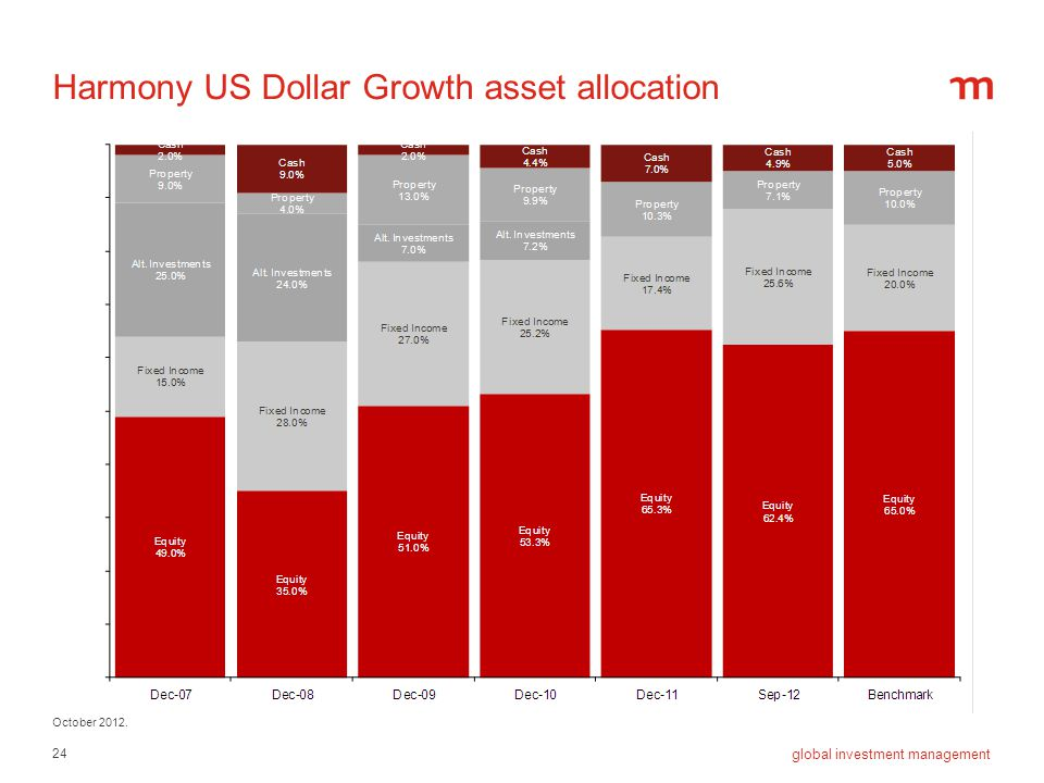 24 global investment management Harmony US Dollar Growth asset allocation October 2012.