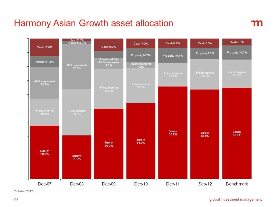 28 global investment management Harmony Asian Growth asset allocation October 2012.